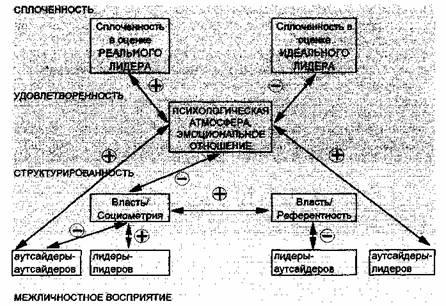 Схема графов значимых