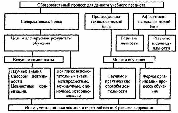 Схема соотношения и взаимосвязи этапов процесса познания и звеньев учебного процесса