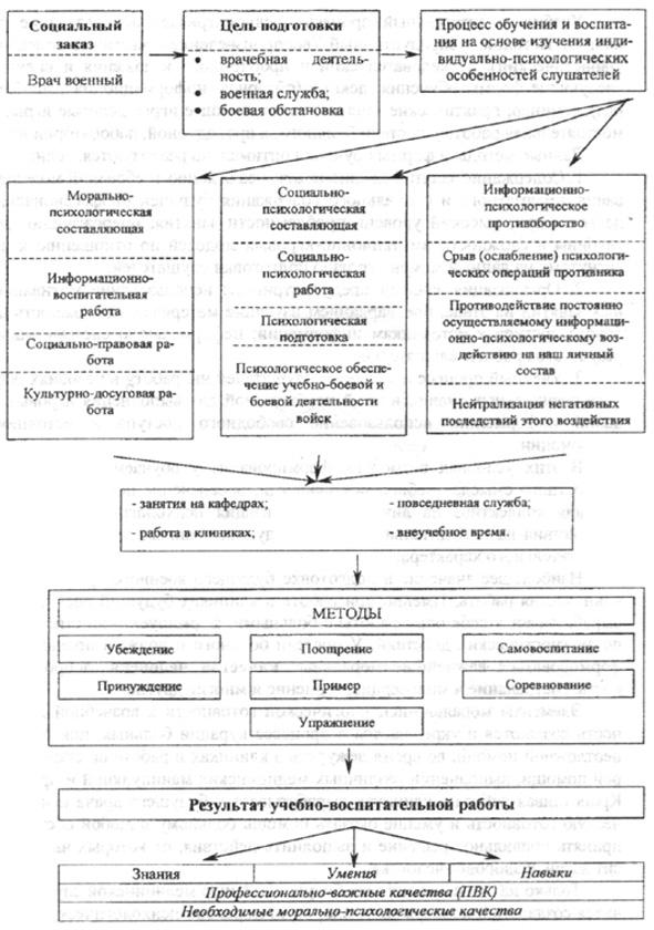 Рис. 2. Структурно-логическая схема морально-психологического обеспечения.