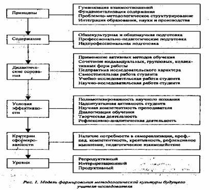 Формирование методологической