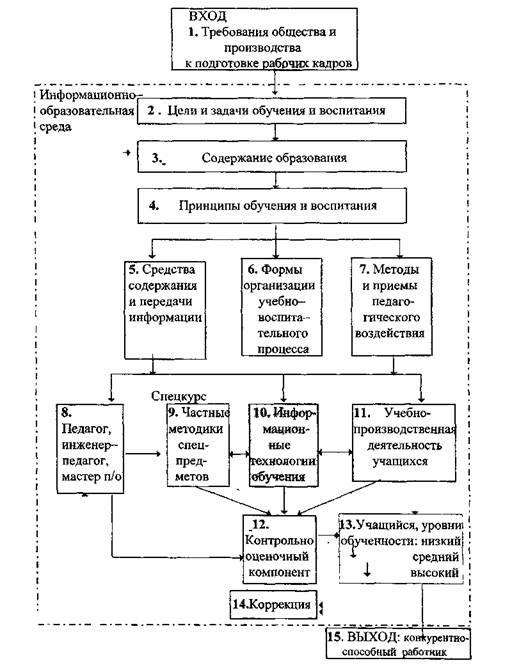 Схема 1. Модель педагогической