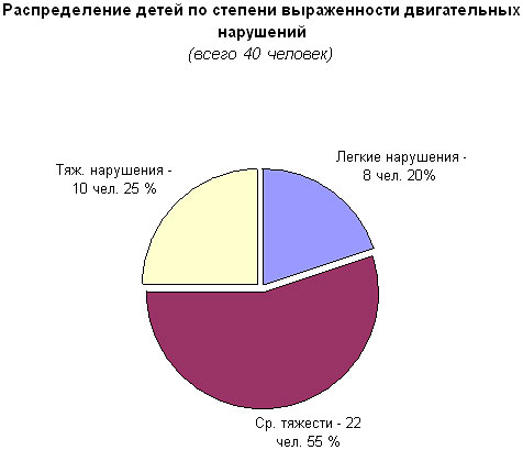 Оформление отчёта по практике и протоколов обследования